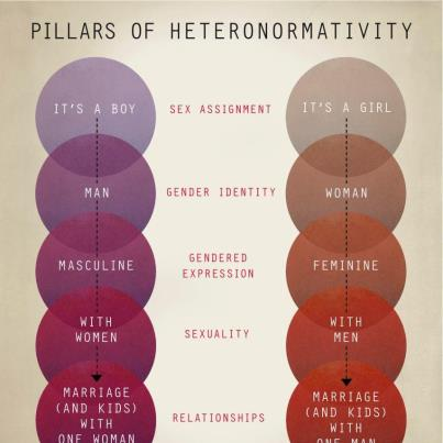 pillars of heteronormativity