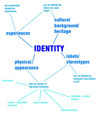 identity-mindmap